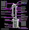 Самогонный аппарат «Феникс — Сириус ПРО», 25 литров - фото 10251